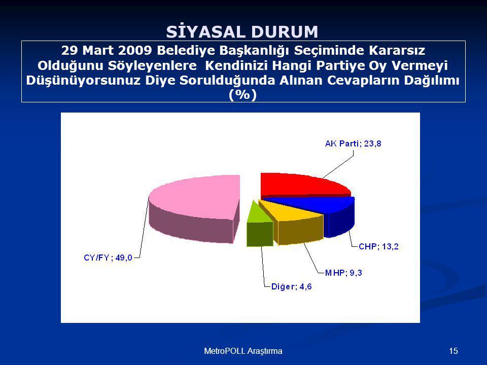 15MetroPOLL Araştırma SİYASAL DURUM 29 Mart 2009 Belediye Başkanlığı Seçiminde Kararsız Olduğunu Söyleyenlere Kendinizi Hangi Partiye Oy Vermeyi Düşünüyorsunuz Diye Sorulduğunda Alınan Cevapların Dağılımı (%)