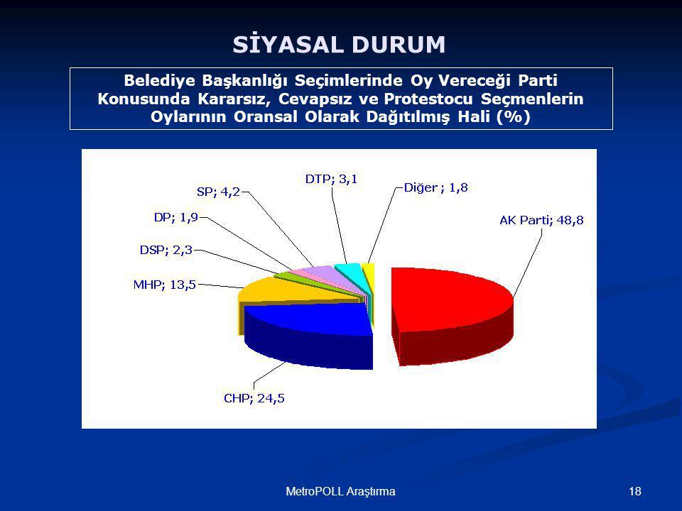 18MetroPOLL Araştırma SİYASAL DURUM Belediye Başkanlığı Seçimlerinde Oy Vereceği Parti Konusunda Kararsız, Cevapsız ve Protestocu Seçmenlerin Oylarının Oransal Olarak Dağıtılmış Hali (%)