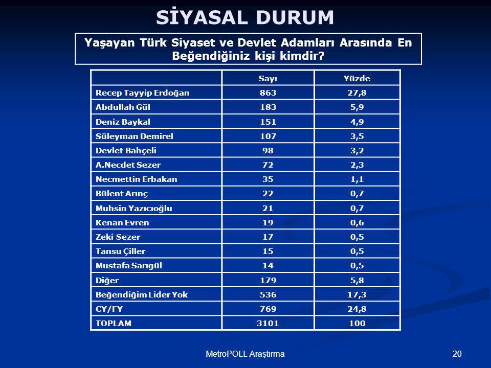20MetroPOLL Araştırma SİYASAL DURUM Yaşayan Türk Siyaset ve Devlet Adamları Arasında En Beğendiğiniz kişi kimdir.
