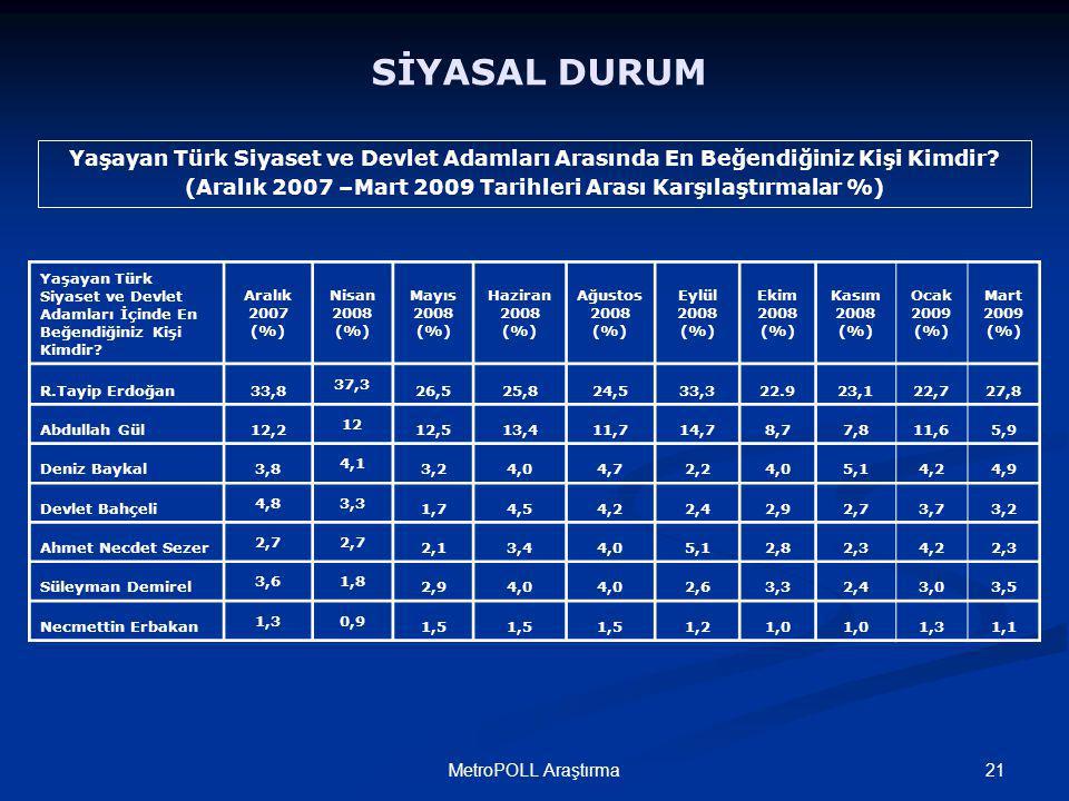 21MetroPOLL Araştırma SİYASAL DURUM Yaşayan Türk Siyaset ve Devlet Adamları Arasında En Beğendiğiniz Kişi Kimdir.