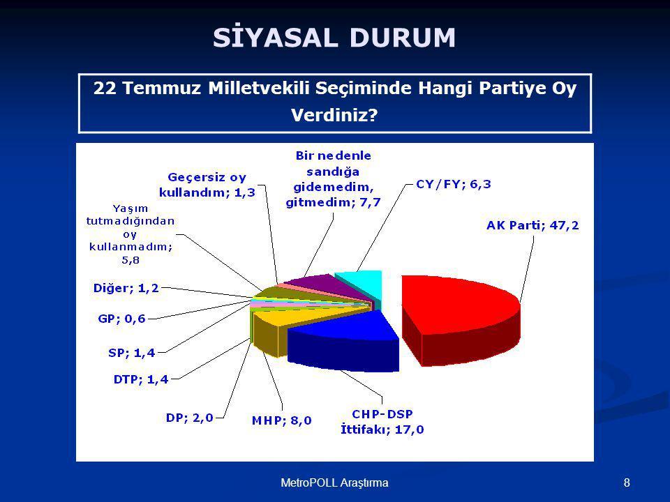 8MetroPOLL Araştırma SİYASAL DURUM 22 Temmuz Milletvekili Seçiminde Hangi Partiye Oy Verdiniz