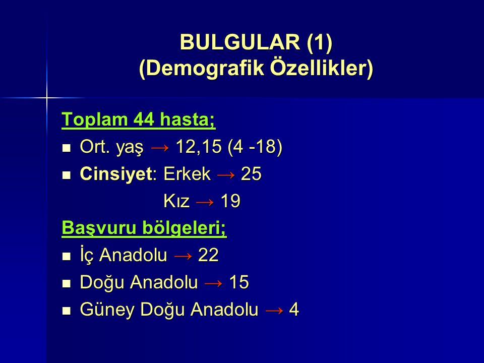 BULGULAR (1) (Demografik Özellikler) Toplam 44 hasta; Ort.