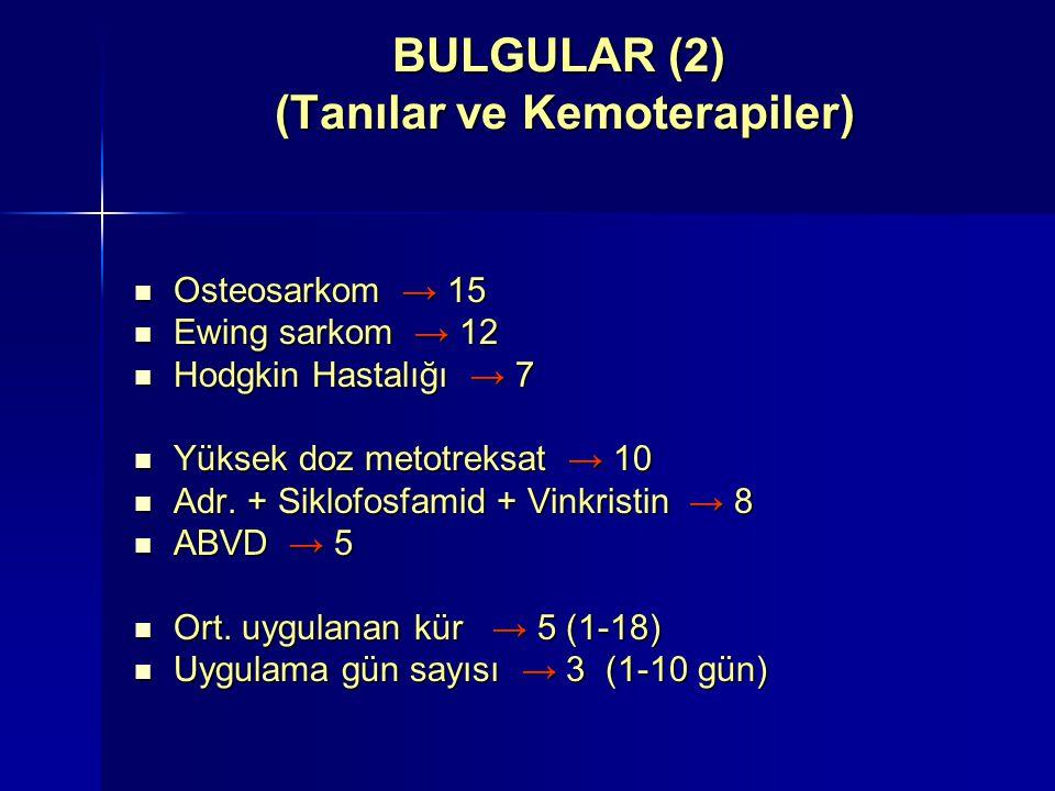 BULGULAR (3) (Uygulanan KT protokollerine göre) Tat → 33 (%75) Tat → 33 (%75) Koku → 34 (%77) Koku → 34 (%77) Yüksek doz metotreksat (10) Tat → 7 (%70) Tat → 7 (%70) Koku → 9 (%90) Koku → 9 (%90) Adriamisin + Siklofosfamid + Vinkristin (8) Tat → 7 (%87.5) Tat → 7 (%87.5) Koku → 6 (%75) Koku → 6 (%75) ABVD uygulanan (5) Tat → 3 (%60) Tat → 3 (%60) Koku → 3 (%60) Koku → 3 (%60) Sisplatin; tümünde metalik tat