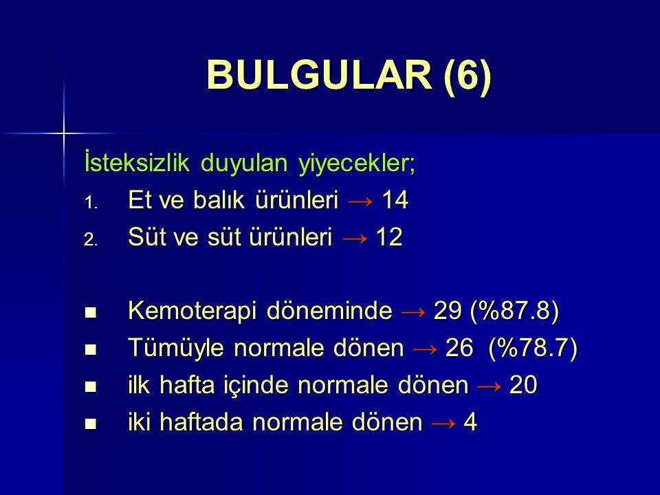 BULGULAR (6) İsteksizlik duyulan yiyecekler; 1. Et ve balık ürünleri → 14 2. Süt ve süt ürünleri → 12 Kemoterapi döneminde → 29 (%87.8) Kemoterapi dön
