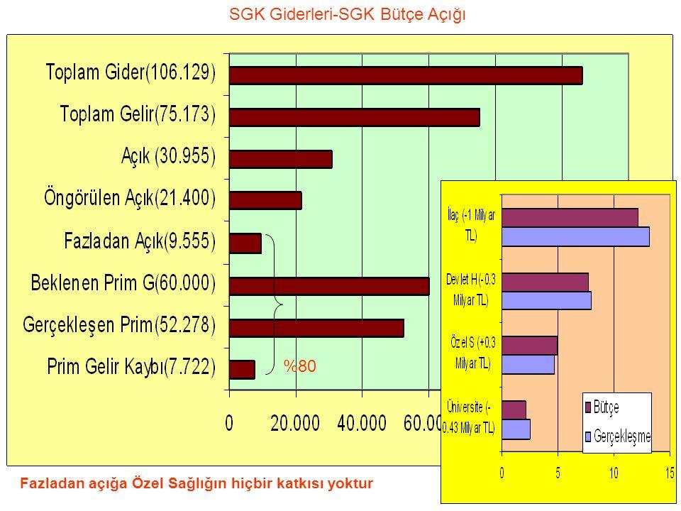 12 Fazladan açığa Özel Sağlığın hiçbir katkısı yoktur %80 SGK Giderleri-SGK Bütçe Açığı