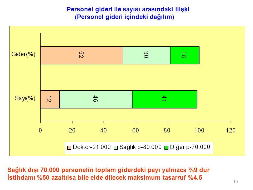 15 Personel gideri ile sayısı arasındaki ilişki (Personel gideri içindeki dağılım) Sağlık dışı 70.000 personelin toplam giderdeki payı yalnızca %9 dur İstihdamı %50 azaltılsa bile elde dilecek maksimum tasarruf %4.5