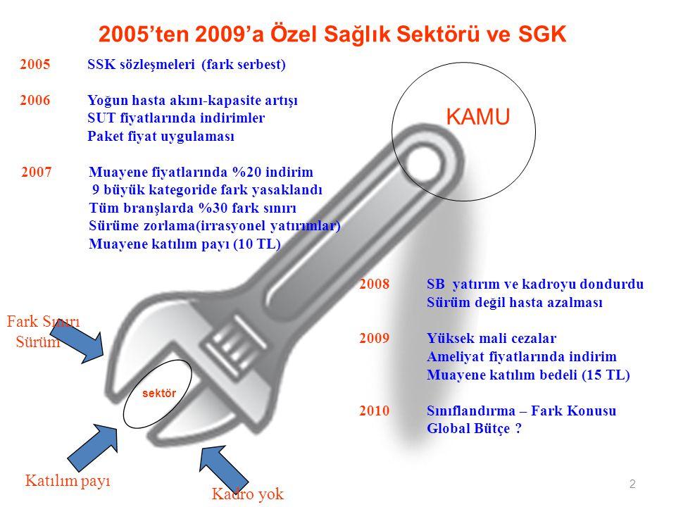 2 2005'ten 2009'a Özel Sağlık Sektörü ve SGK 2005SSK sözleşmeleri (fark serbest) 2006Yoğun hasta akını-kapasite artışı SUT fiyatlarında indirimler Paket fiyat uygulaması 2007Muayene fiyatlarında %20 indirim 9 büyük kategoride fark yasaklandı Tüm branşlarda %30 fark sınırı Sürüme zorlama(irrasyonel yatırımlar) Muayene katılım payı (10 TL) 2008SB yatırım ve kadroyu dondurdu Sürüm değil hasta azalması 2009Yüksek mali cezalar Ameliyat fiyatlarında indirim Muayene katılım bedeli (15 TL) 2010Sınıflandırma – Fark Konusu Global Bütçe .