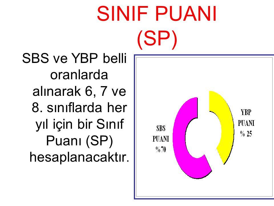 SINIF PUANI (SP) SBS ve YBP belli oranlarda alınarak 6, 7 ve 8. sınıflarda her yıl için bir Sınıf Puanı (SP) hesaplanacaktır.