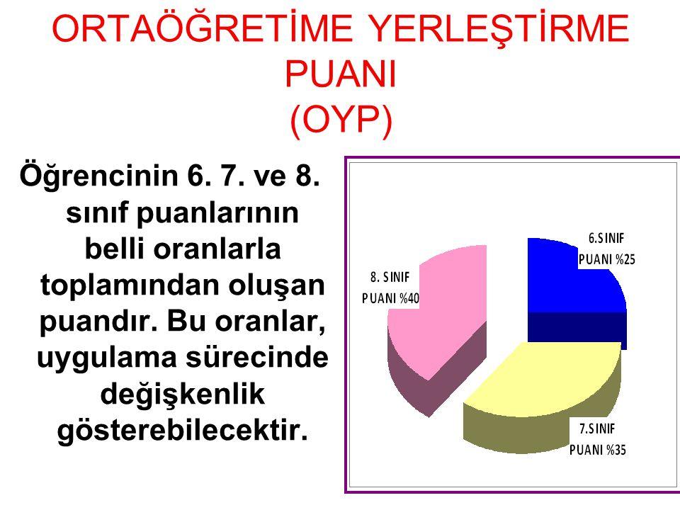 ORTAÖĞRETİME YERLEŞTİRME PUANI (OYP) Öğrencinin 6. 7. ve 8. sınıf puanlarının belli oranlarla toplamından oluşan puandır. Bu oranlar, uygulama sürecin