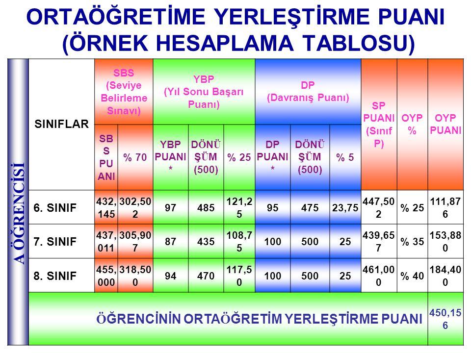 ORTAÖĞRETİME YERLEŞTİRME PUANI (ÖRNEK HESAPLAMA TABLOSU) SINIFLAR SBS (Seviye Belirleme Sınavı) YBP (Yıl Sonu Başarı Puanı) DP (Davranış Puanı) SP PUA