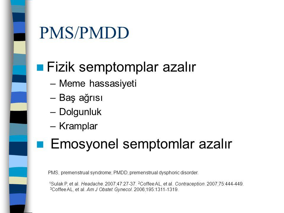 PMS/PMDD Fizik semptomplar azalır –Meme hassasiyeti –Baş ağrısı –Dolgunluk –Kramplar Emosyonel semptomlar azalır PMS, premenstrual syndrome; PMDD, pre