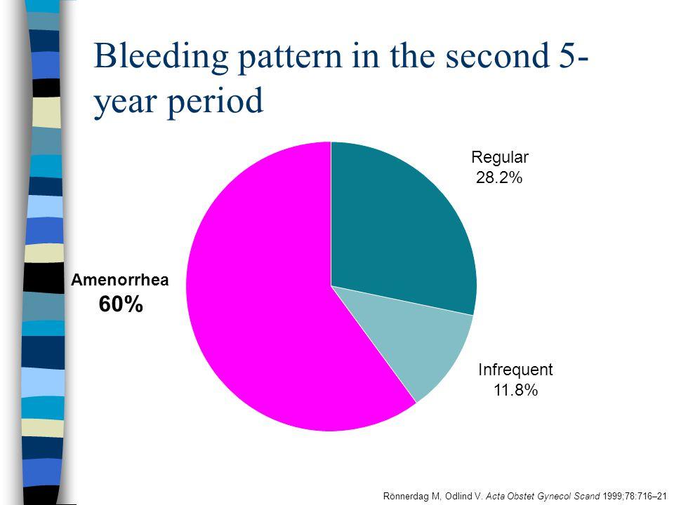 Bleeding pattern in the second 5- year period Rönnerdag M, Odlind V. Acta Obstet Gynecol Scand 1999;78:716–21 Amenorrhea 60% Infrequent 11.8% Regular