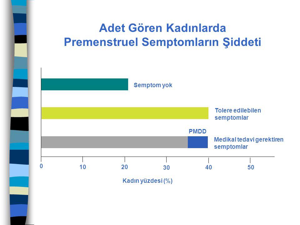 Adet Gören Kadınlarda Premenstruel Semptomların Şiddeti 10 0 20 30 40 50 Kadın yüzdesi (%) Semptom yok Tolere edilebilen semptomlar Medikal tedavi ger