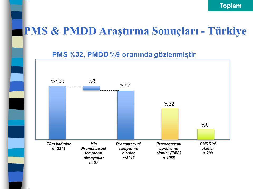 Toplam PMS & PMDD Araştırma Sonuçları - Türkiye Tüm kadınlar n: 3314 %100 Hiç Premenstruel semptomu olmayanlar n: 97 Premenstruel semptomu olanlar n:3