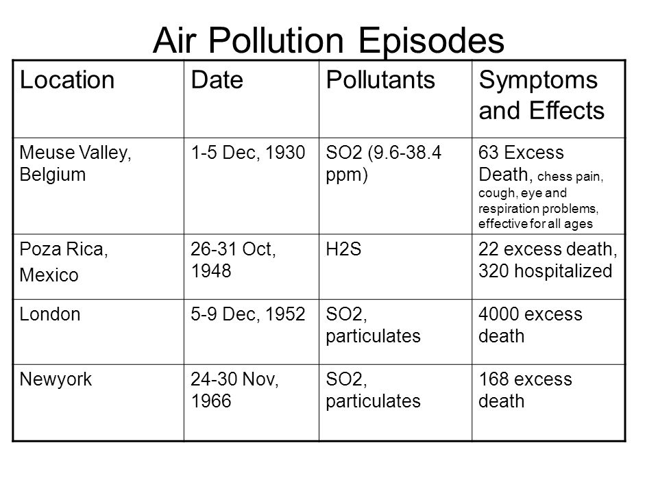 Air Pollution Episodes LocationDatePollutantsSymptoms and Effects Meuse Valley, Belgium 1-5 Dec, 1930SO2 (9.6-38.4 ppm) 63 Excess Death, chess pain, cough, eye and respiration problems, effective for all ages Poza Rica, Mexico 26-31 Oct, 1948 H2S22 excess death, 320 hospitalized London5-9 Dec, 1952SO2, particulates 4000 excess death Newyork24-30 Nov, 1966 SO2, particulates 168 excess death