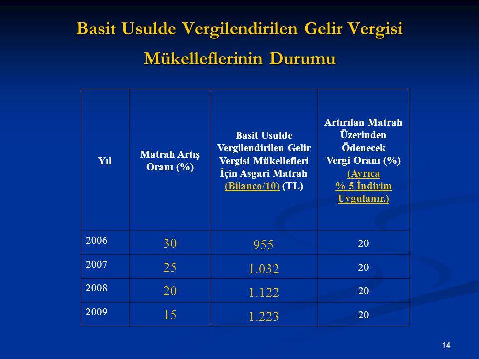 14 Basit Usulde Vergilendirilen Gelir Vergisi Mükelleflerinin Durumu Yıl Matrah Artış Oranı (%) Basit Usulde Vergilendirilen Gelir Vergisi Mükellefler