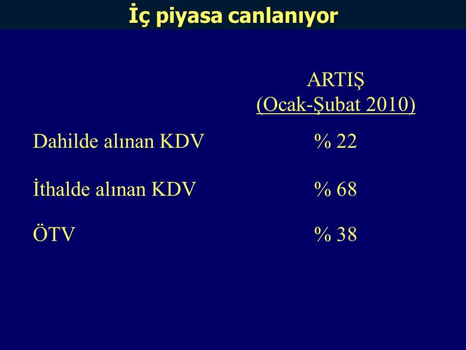 ARTIŞ (Ocak-Şubat 2010) Dahilde alınan KDV% 22 İthalde alınan KDV% 68 ÖTV% 38 İç piyasa canlanıyor