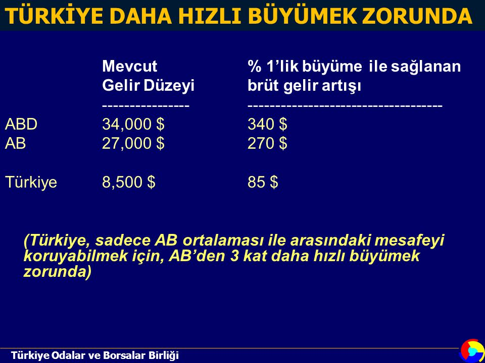 Mevcut% 1'lik büyüme ile sağlanan Gelir Düzeyibrüt gelir artışı ---------------------------------------------------- ABD34,000 $340 $ AB27,000 $270 $ Türkiye8,500 $85 $ (Türkiye, sadece AB ortalaması ile arasındaki mesafeyi koruyabilmek için, AB'den 3 kat daha hızlı büyümek zorunda) TÜRKİYE DAHA HIZLI BÜYÜMEK ZORUNDA Türkiye Odalar ve Borsalar Birliği