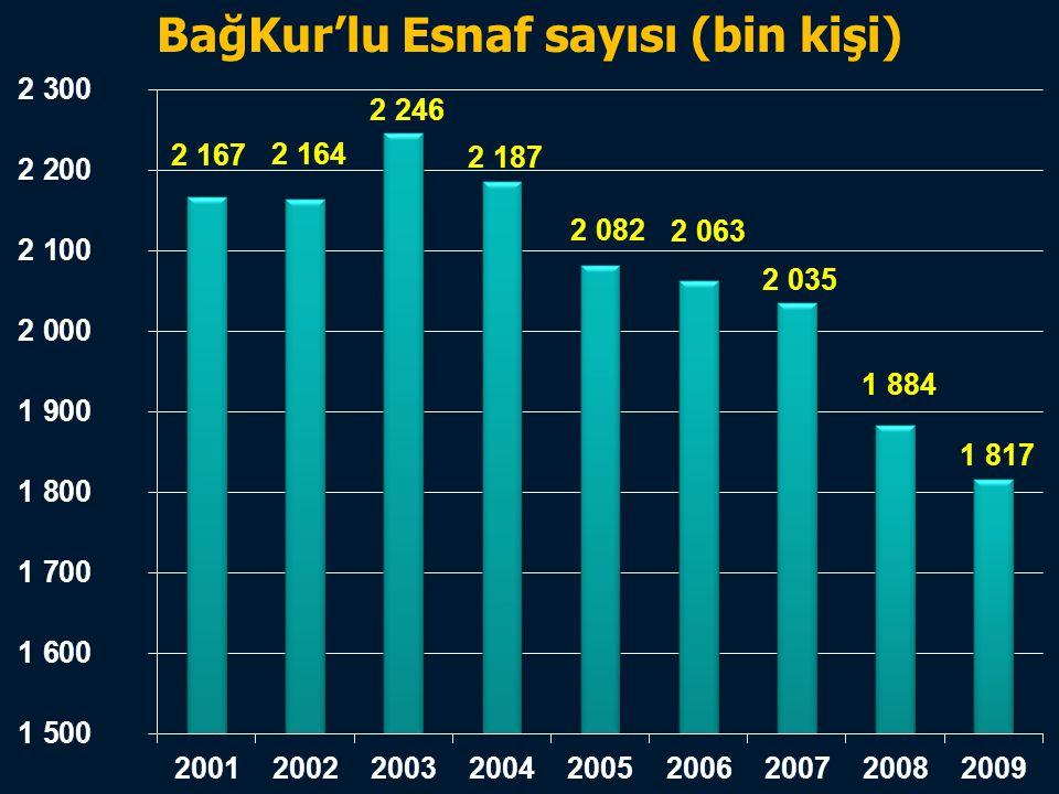 Türkiye Odalar ve Borsalar Birliği BağKur'lu Esnaf sayısı (bin kişi)