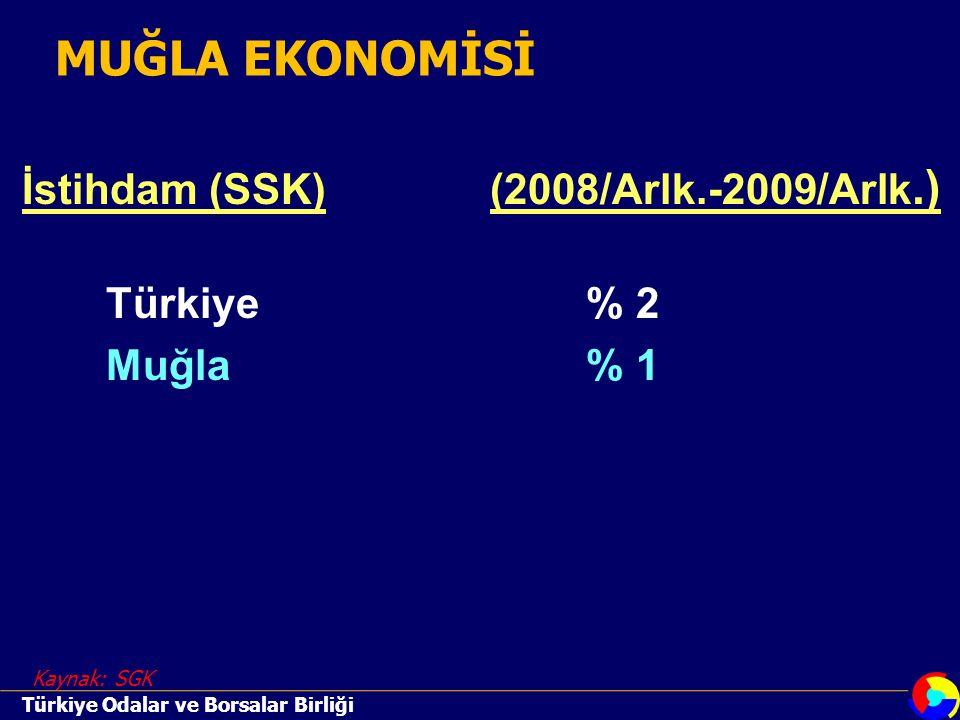 İstihdam (SSK)(2008/Arlk.-2009/Arlk.) Türkiye% 2 Muğla% 1 Kaynak: SGK Türkiye Odalar ve Borsalar Birliği MUĞLA EKONOMİSİ