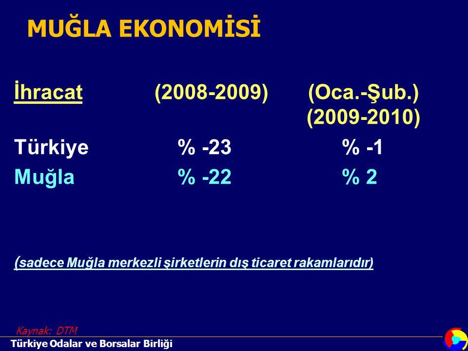 İhracat(2008-2009) (Oca.-Şub.) (2009-2010) Türkiye % -23% -1 Muğla % -22% 2 ( sadece Muğla merkezli şirketlerin dış ticaret rakamlarıdır) Kaynak: DTM MUĞLA EKONOMİSİ Türkiye Odalar ve Borsalar Birliği