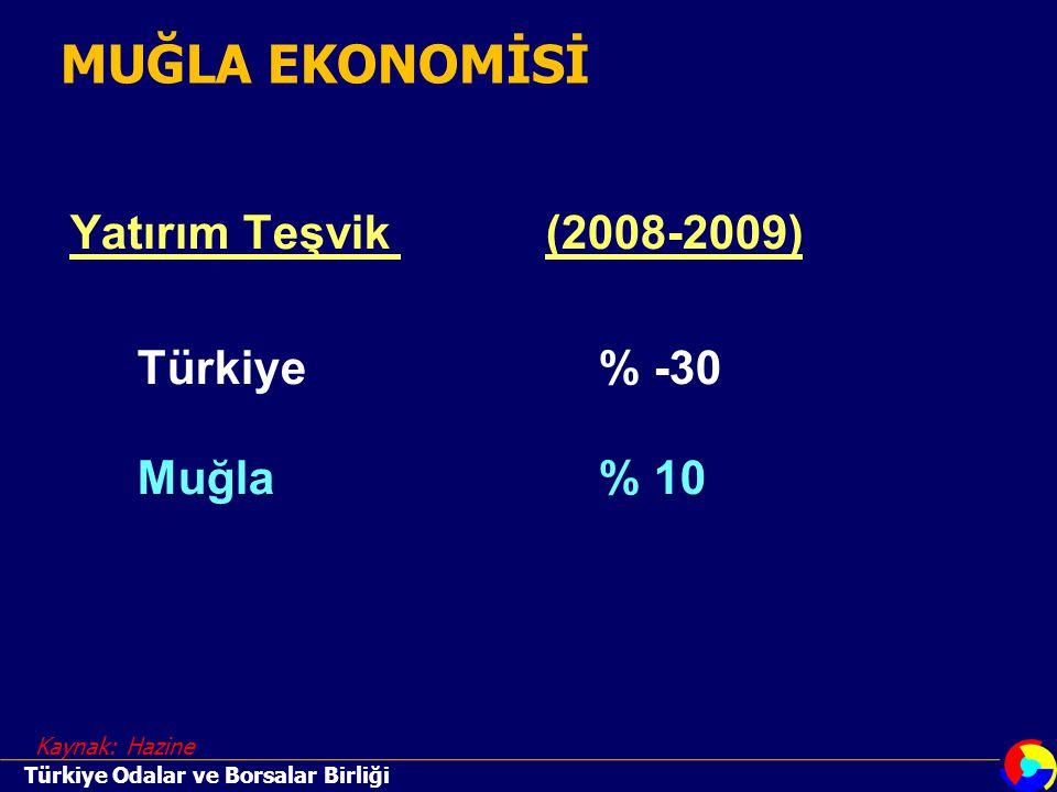 Yatırım Teşvik (2008-2009) Türkiye % -30 Muğla % 10 Kaynak: Hazine MUĞLA EKONOMİSİ Türkiye Odalar ve Borsalar Birliği