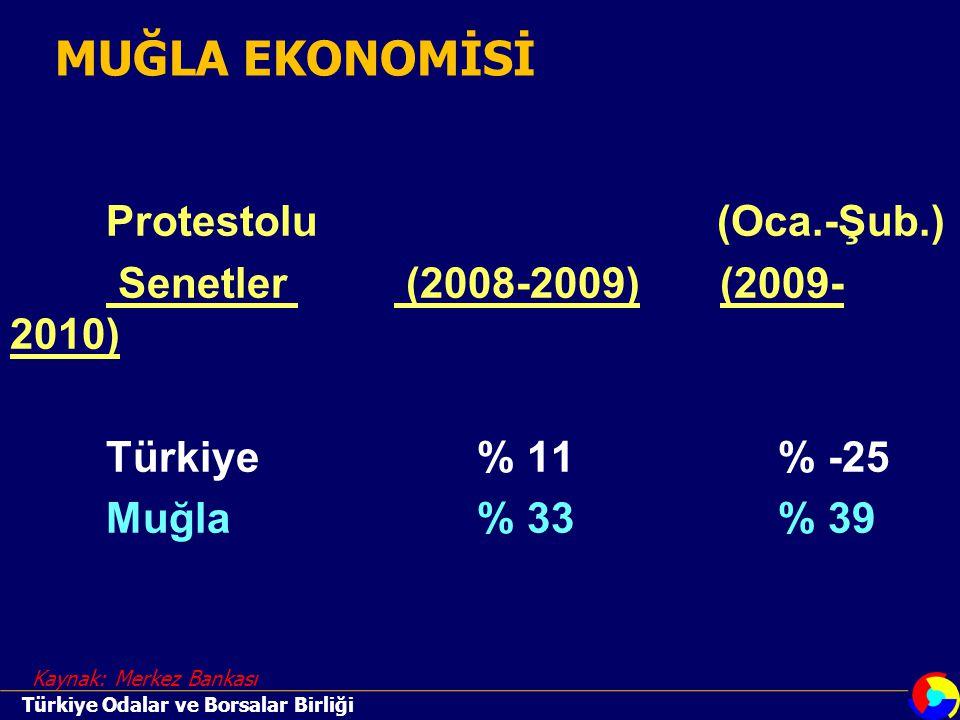 Protestolu (Oca.-Şub.) Senetler (2008-2009) (2009- 2010) Türkiye % 11% -25 Muğla % 33% 39 Kaynak: Merkez Bankası MUĞLA EKONOMİSİ Türkiye Odalar ve Borsalar Birliği
