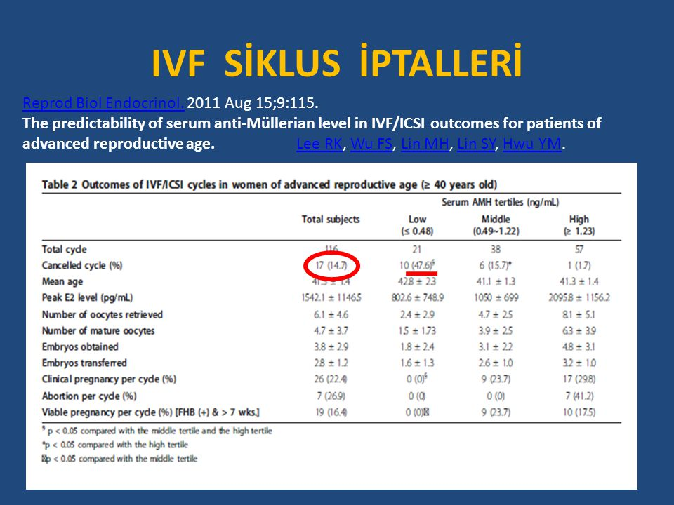 IVF SİKLUS İPTALLERİ Reprod Biol Endocrinol.Reprod Biol Endocrinol. 2011 Aug 15;9:115. The predictability of serum anti-Müllerian level in IVF/ICSI ou