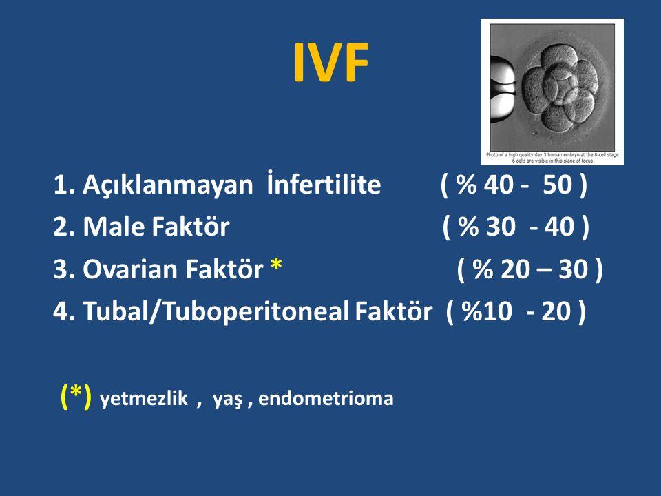 IVF SİKLUS İPTALLERİ Cancellation of IVF-ET cycles: poor prognosis,poor responder,or variability of the response to controlled ovarian hyperstimulation?An analysis of142 cancellations Lamazou F, Fuchs F, Grynberg M, Gallot V, Herzog E, Fanchin R, Frydman N, Frydman R J Gynecol Obstet Biol Reprod (Paris).