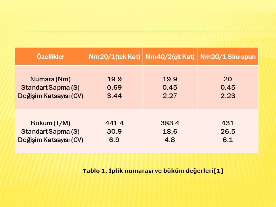 ÖzelliklerNm20/1(tek Kat)Nm40/2(çit Kat)Nm20/1 Siro-spun Numara (Nm) Standart Sapma (S) Değişim Katsayısı (CV) 19.9 0.69 3.44 19.9 0.45 2.27 20 0.45 2