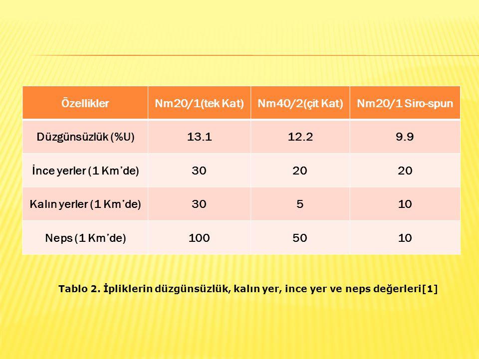 ÖzelliklerNm20/1(tek Kat)Nm40/2(çit Kat)Nm20/1 Siro-spun Düzgünsüzlük (%U)13.112.29.9 İnce yerler (1 Km'de)3020 Kalın yerler (1 Km'de)30510 Neps (1 Km