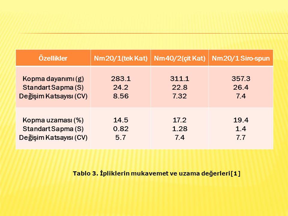ÖzelliklerNm20/1(tek Kat)Nm40/2(çit Kat)Nm20/1 Siro-spun Kopma dayanımı (g) Standart Sapma (S) Değişim Katsayısı (CV) 283.1 24.2 8.56 311.1 22.8 7.32