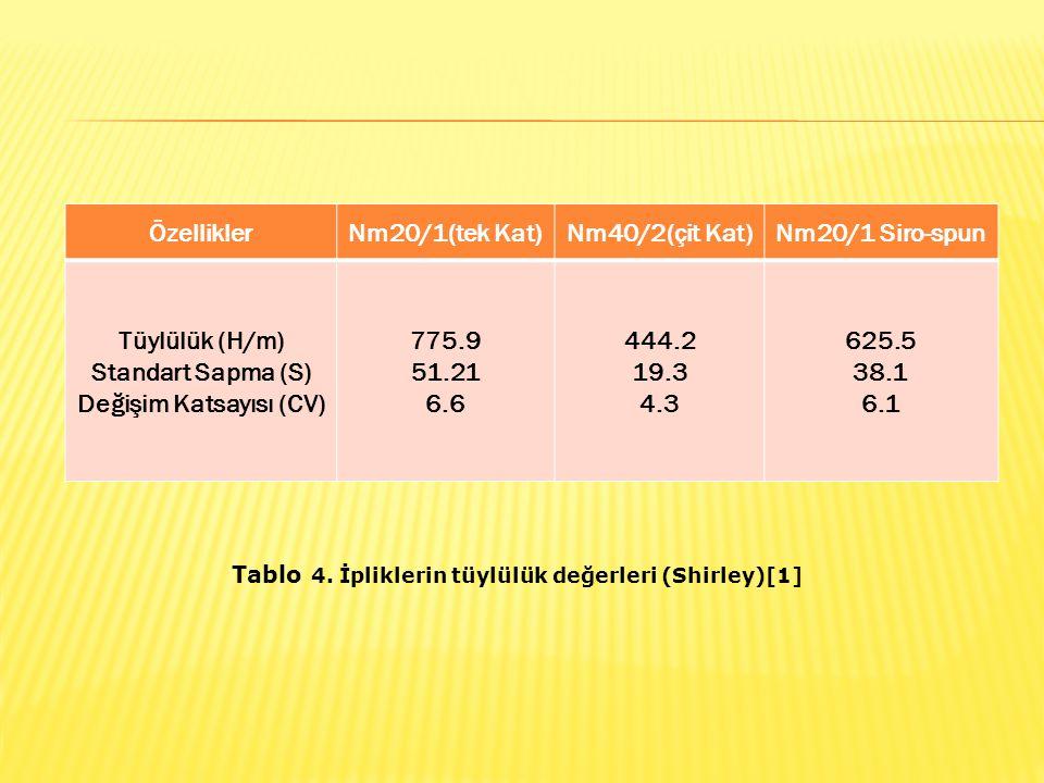 ÖzelliklerNm20/1(tek Kat)Nm40/2(çit Kat)Nm20/1 Siro-spun Tüylülük (H/m) Standart Sapma (S) Değişim Katsayısı (CV) 775.9 51.21 6.6 444.2 19.3 4.3 625.5