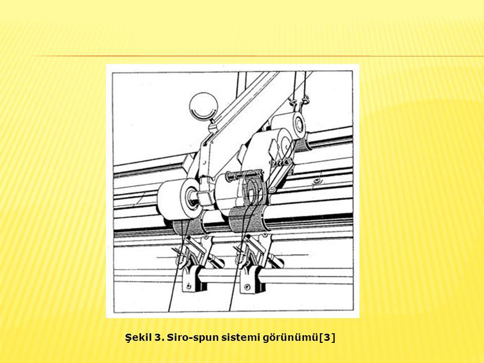 Şekil 3. Siro-spun sistemi görünümü[3]