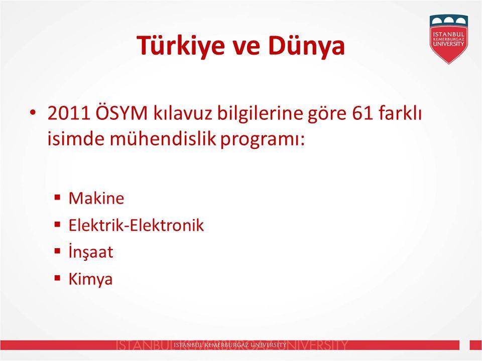 Türkiye ve Dünya 2011 ÖSYM kılavuz bilgilerine göre 61 farklı isimde mühendislik programı:  Makine  Elektrik-Elektronik  İnşaat  Kimya
