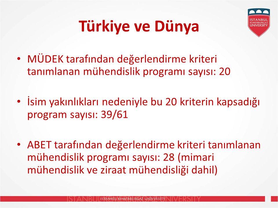 Türkiye ve Dünya MÜDEK tarafından değerlendirme kriteri tanımlanan mühendislik programı sayısı: 20 İsim yakınlıkları nedeniyle bu 20 kriterin kapsadığı program sayısı: 39/61 ABET tarafından değerlendirme kriteri tanımlanan mühendislik programı sayısı: 28 (mimari mühendislik ve ziraat mühendisliği dahil)