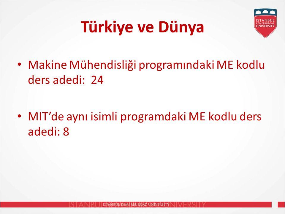 Türkiye ve Dünya Makine Mühendisliği programındaki ME kodlu ders adedi: 24 MIT'de aynı isimli programdaki ME kodlu ders adedi: 8