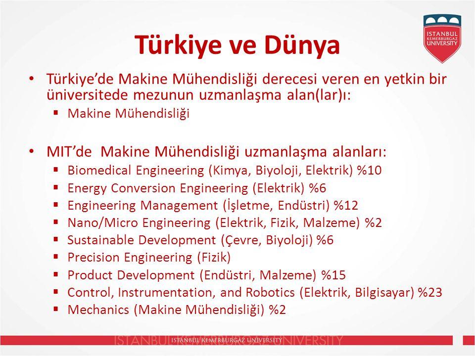 Türkiye ve Dünya Türkiye'de Makine Mühendisliği derecesi veren en yetkin bir üniversitede mezunun uzmanlaşma alan(lar)ı:  Makine Mühendisliği MIT'de Makine Mühendisliği uzmanlaşma alanları:  Biomedical Engineering (Kimya, Biyoloji, Elektrik) %10  Energy Conversion Engineering (Elektrik) %6  Engineering Management (İşletme, Endüstri) %12  Nano/Micro Engineering (Elektrik, Fizik, Malzeme) %2  Sustainable Development (Çevre, Biyoloji) %6  Precision Engineering (Fizik)  Product Development (Endüstri, Malzeme) %15  Control, Instrumentation, and Robotics (Elektrik, Bilgisayar) %23  Mechanics (Makine Mühendisliği) %2