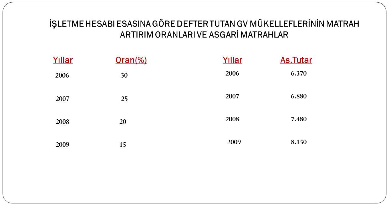 İŞLETME HESABI ESASINA GÖRE DEFTER TUTAN GV MÜKELLEFLERİNİN MATRAH ARTIRIM ORANLARI VE ASGARİ MATRAHLAR Yıllar Oran(%) Yıllar As.Tutar 2006 30 2007 25