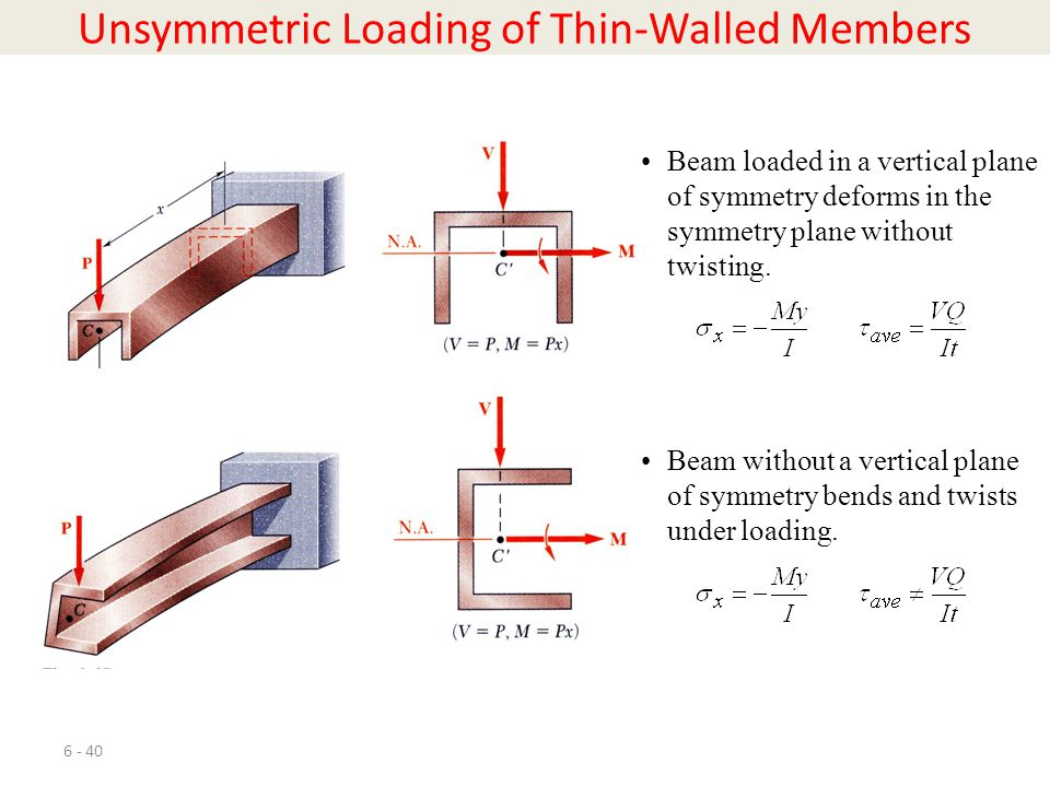 6 - 40 Unsymmetric Loading of Thin-Walled Members Beam loaded in a vertical plane of symmetry deforms in the symmetry plane without twisting. Beam wit