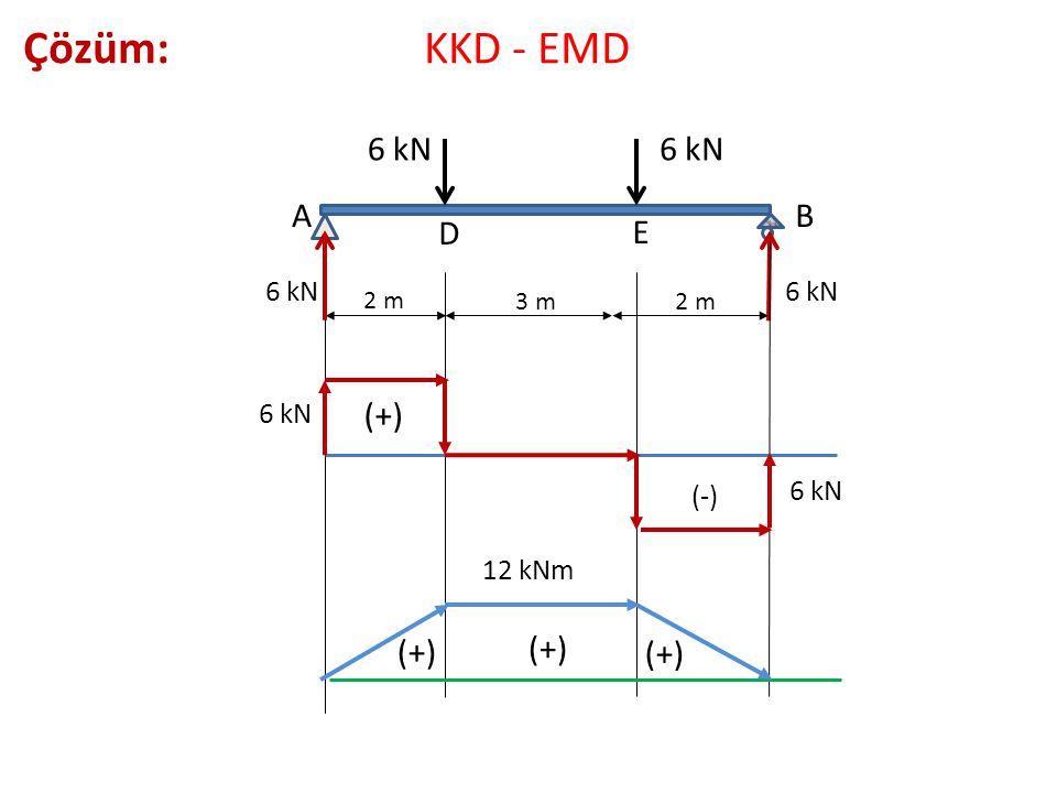 2 m 3 m 2 m 6 kN A D E B Çözüm: KKD - EMD 6 kN (+) (-) (+) 12 kNm