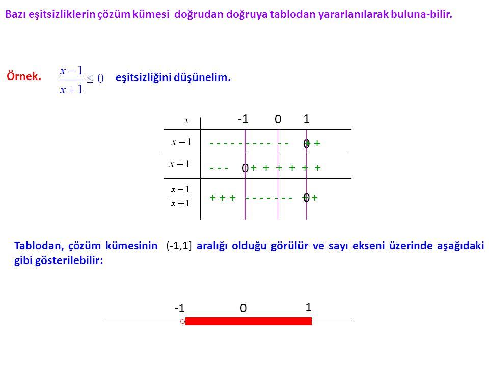 Örnek. eşitsizliğini düşünelim. 0 1 0 0 1 0 - - - - - - - - - - - + + - - - + + + + + + + + + - - - - - - - + +0 Bazı eşitsizliklerin çözüm kümesi doğ
