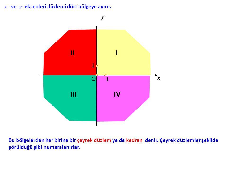 x- ve y- eksenleri düzlemi dört bölgeye ayırır. x y O 1 1 Bu bölgelerden her birine bir çeyrek düzlem ya da kadran denir. Çeyrek düzlemler şekilde gör