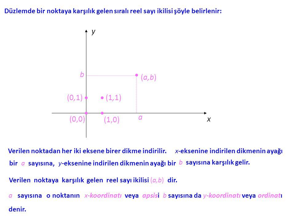 Verilen bir (a,b) sıralı reel sayı ikilisine karşılık gelen noktayı bulmak için yukarıdaki işlem tersine işletilir: x y a b (a,b) (0,0) Daha açık bir ifadeyle, önce x-ekseni üzerinde a noktası ve y-ekseni üzerinde b noktası bulunur ve sonra her iki noktadan ait oldukları eksene birer dikme çıkılır; bu dikmele- rin kesim noktası, apsisi a ve ordinatı b olan noktadır.
