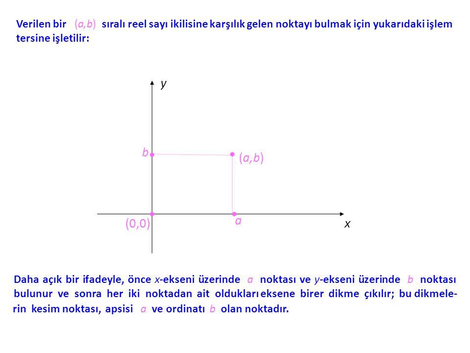 Verilen bir (a,b) sıralı reel sayı ikilisine karşılık gelen noktayı bulmak için yukarıdaki işlem tersine işletilir: x y a b (a,b) (0,0) Daha açık bir
