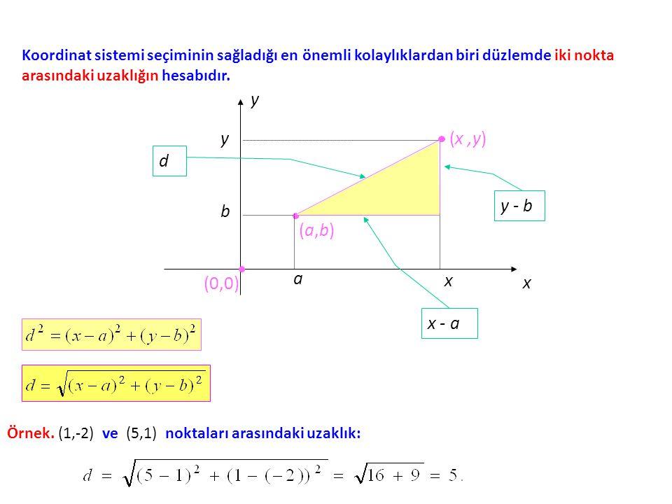 Koordinat sistemi seçiminin sağladığı en önemli kolaylıklardan biri düzlemde iki nokta arasındaki uzaklığın hesabıdır. x y (0,0) (a,b)(a,b) (x,y) d x