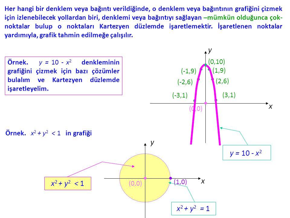 Her hangi bir denklem veya bağıntı verildiğinde, o denklem veya bağıntının grafiğini çizmek için izlenebilecek yollardan biri, denklemi veya bağıntıyı