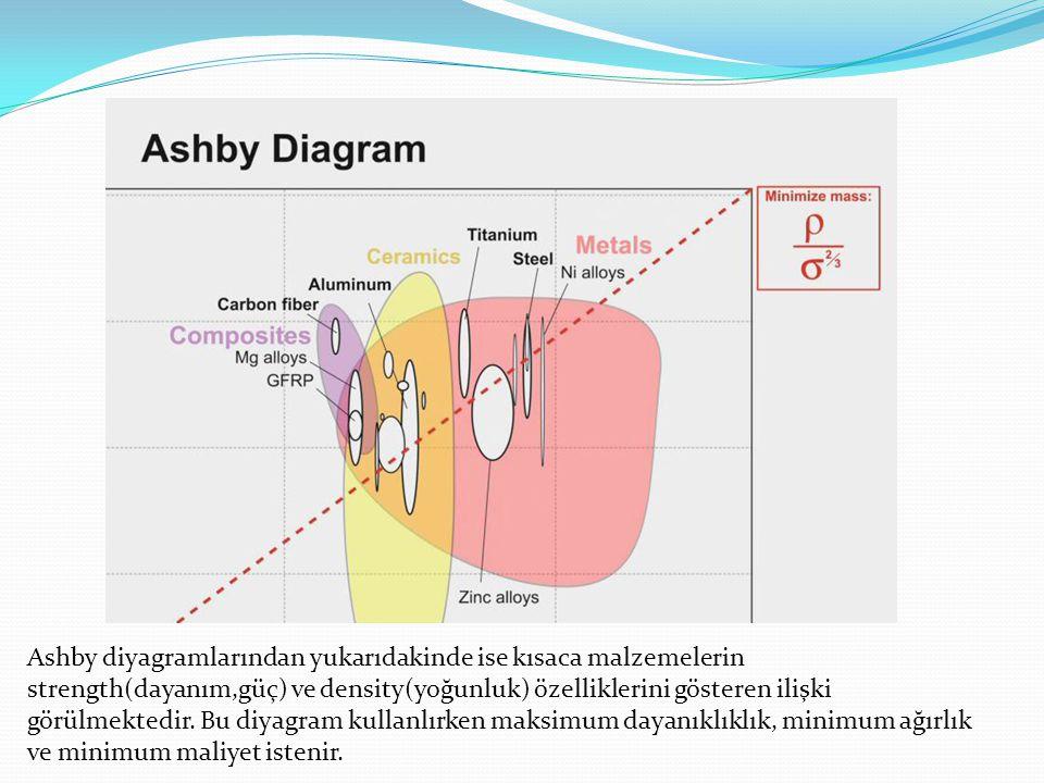 Ashby diyagramlarından yukarıdakinde ise kısaca malzemelerin strength(dayanım,güç) ve density(yoğunluk) özelliklerini gösteren ilişki görülmektedir. B