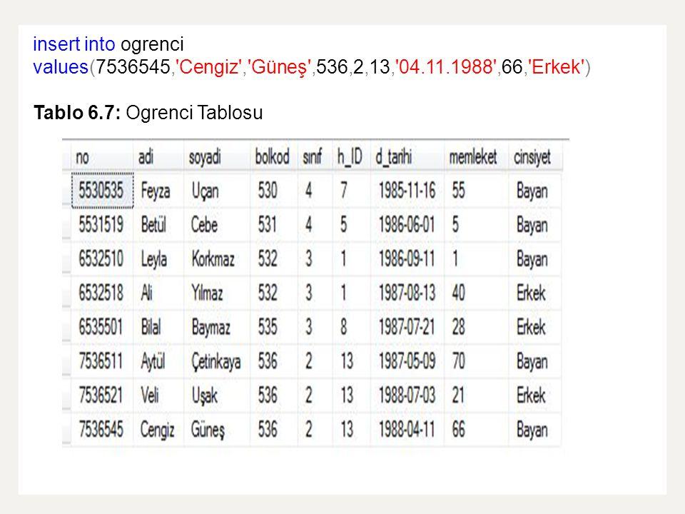 insert into ogrenci values(7536545,'Cengiz','Güneş',536,2,13,'04.11.1988',66,'Erkek') Tablo 6.7: Ogrenci Tablosu