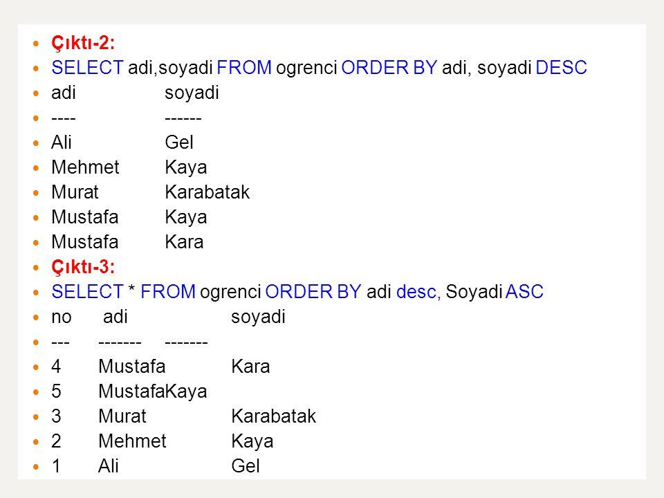 Çıktı-2: SELECT adi,soyadi FROM ogrenci ORDER BY adi, soyadi DESC adisoyadi ---------- AliGel MehmetKaya MuratKarabatak MustafaKaya Mustafa Kara Çıktı